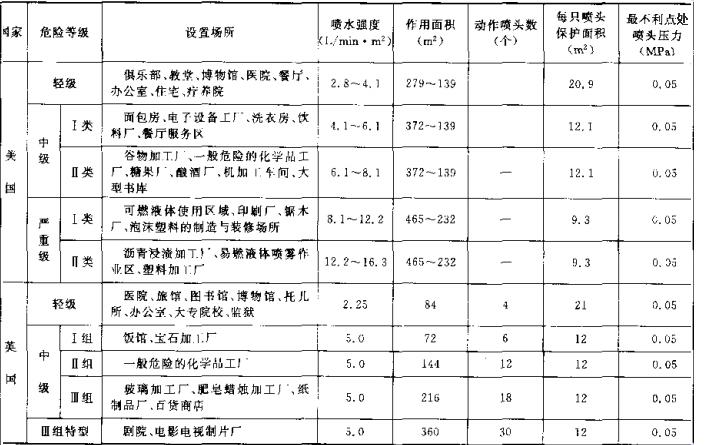 表9 国外自动喷水灭火系统基本设计数据