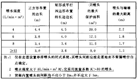 表7.1.2 同一根配水支管上喷头的间距及相邻配水支管的间距