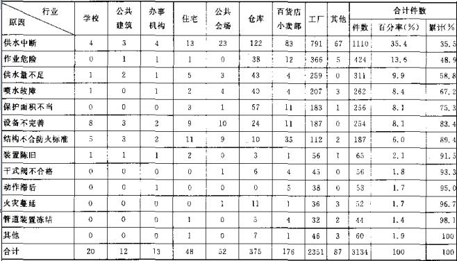 表16 自动喷水灭火系统不成功案例的统计表