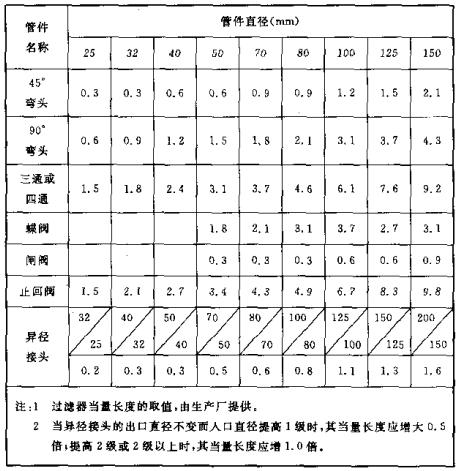 当量长度表(m)