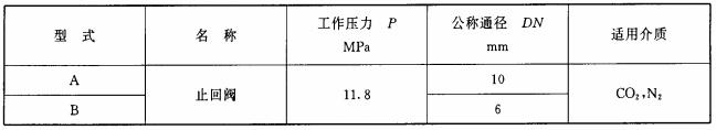 表12 止回阀的型式和基本参数