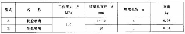 表15 喷嘴的型式和基本参数