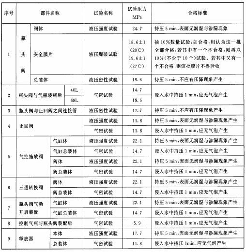表19 各部件强度与密封性要求