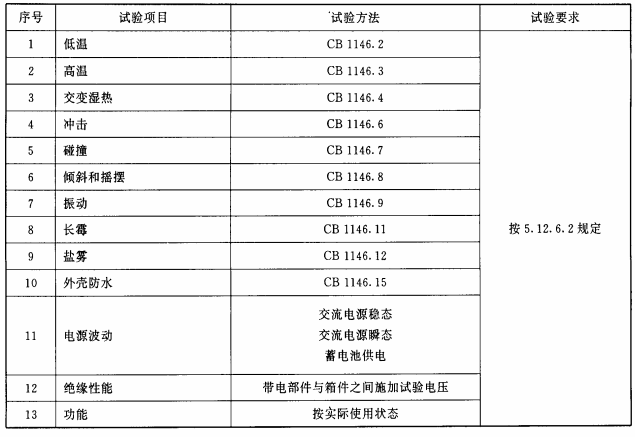 表20 遥控施放站电气设备试验