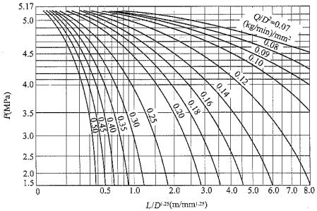 附图C-1 高压系统管道压力降