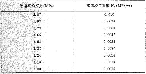 附录E-2 低压系统的高程校正系数