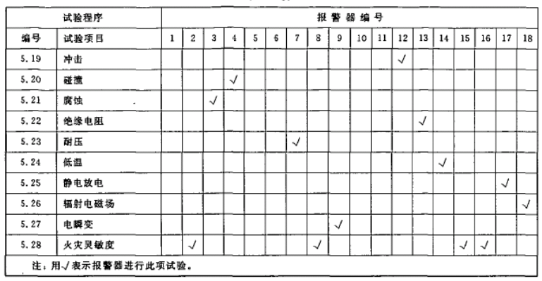 表1(续)