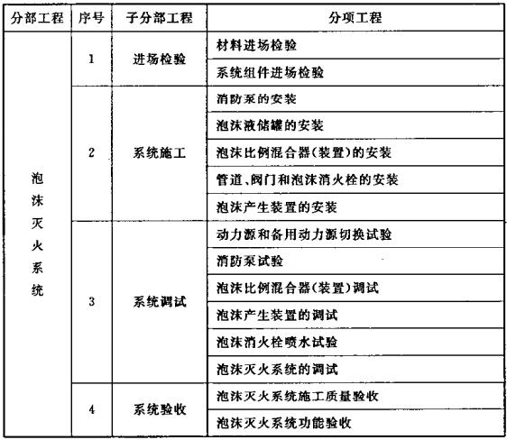 表A.0.1 泡沫灭火系统分部工程、子分部工程、分项工程划分