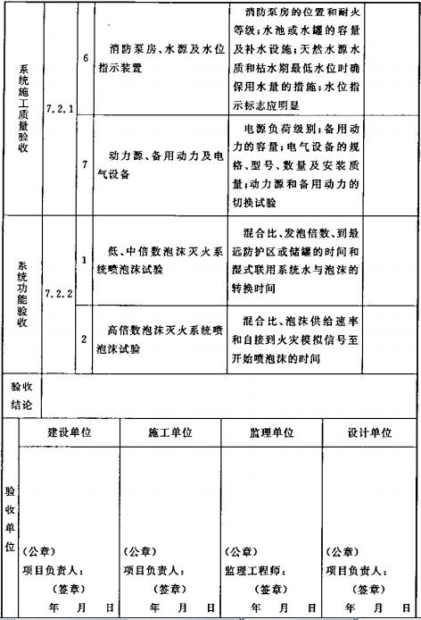 表B.0.5 泡沫灭火系统验收记录