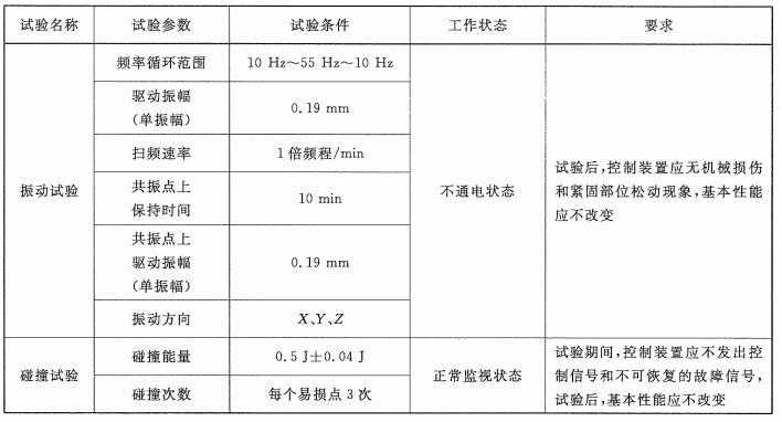 表3 控制装置耐机械环境试验