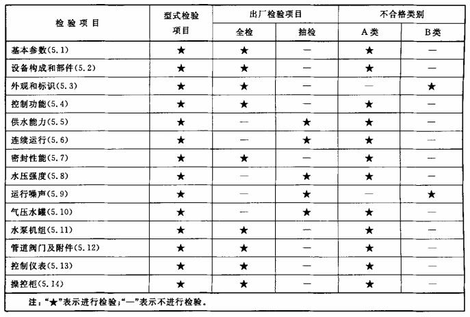 表2 型式检验项目、出厂检验项目夏不合格类别
