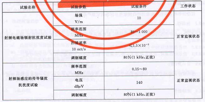 表1 电磁兼容性试验条件