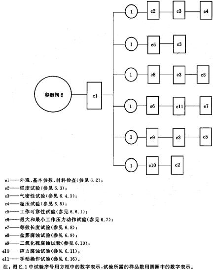 容器阀试验程序图