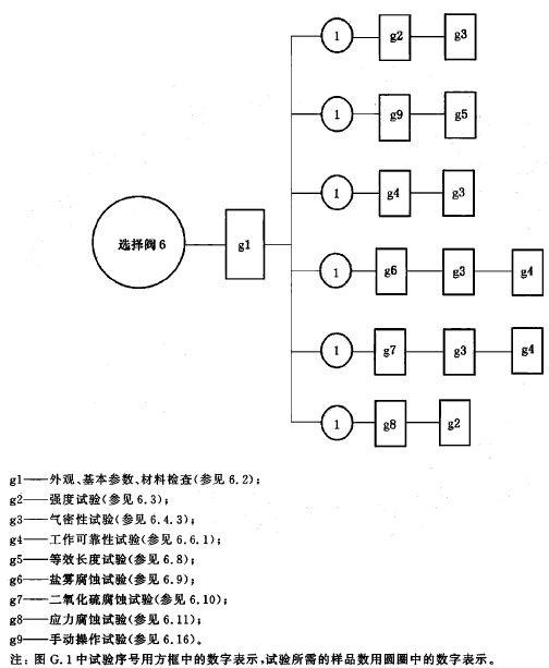 选择阀试验程序图