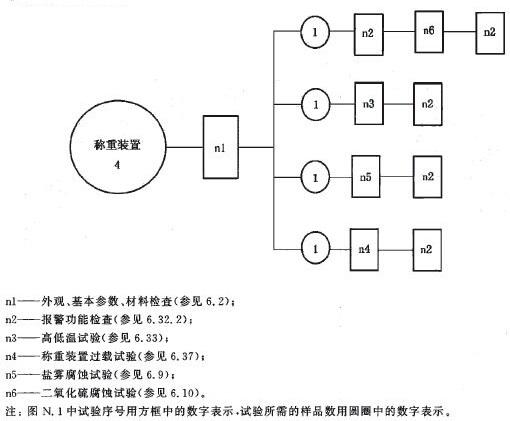 称重装置试验程序图