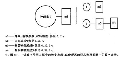 控制盘试验程序图