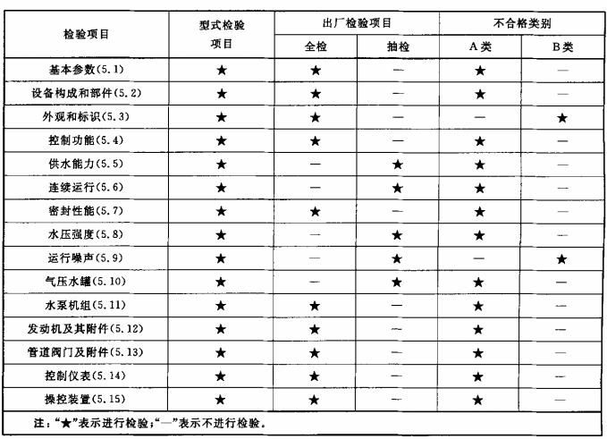 表1 型式检验项目、出厂检验项目及不合格类别