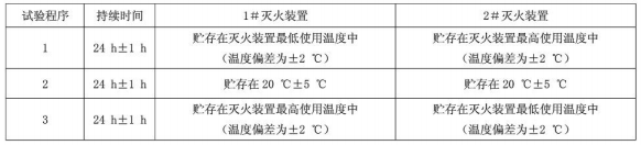 表3 耐高低温试验程序