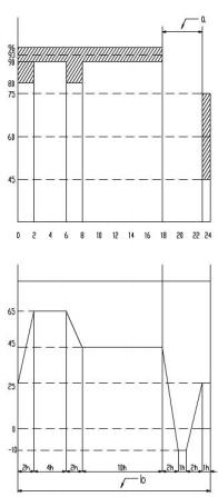 图1 专用灭火装置湿热试验循环周期条件