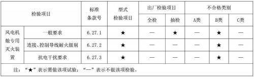 表9 型式检验项目、出厂检验项目及不合格类别