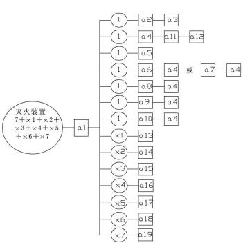 图A.1 灭火装置试验程序图