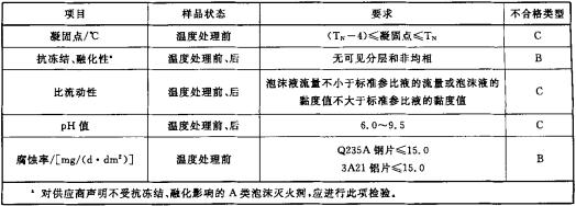 表1 A类泡沫灭火剂泡沫液的性能要求