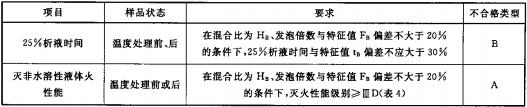 表3 MJABP型A类泡沫灭火剂的附加性能要求