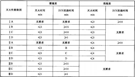 表4 MJABP型A类泡沫灭火剂灭非水溶性液体火的灭火性能级别划分
