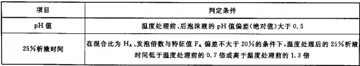 表5 A类泡沫灭火剂温度敏感性判定条件