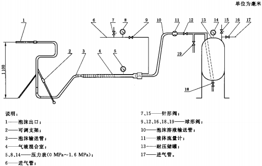 图3 标准压缩空气泡沫系统安装示意图