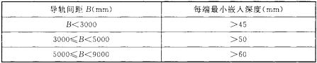 表5.2.2 帘板或帘面嵌入导轨的深度