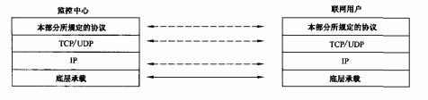 图1 监控中心与联网用户间通信协议栈
