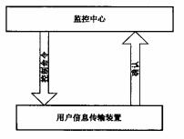 图2 控制命令流程示意图
