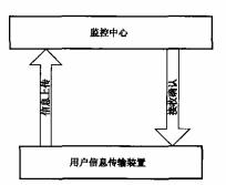 图3 上传数据流程示意图