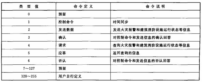 表2 控制单元命令字节定义表
