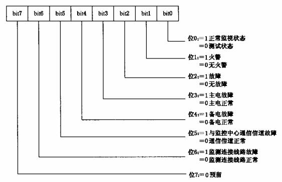 图13 用户信息传输装置运行状态数据结构