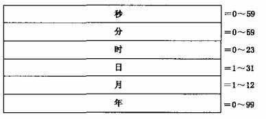 图17 时间标签数据结构