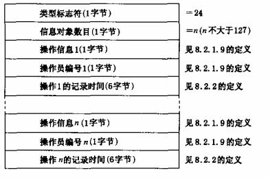 图27 上传用户信息传输装置操作信息的数据格式
