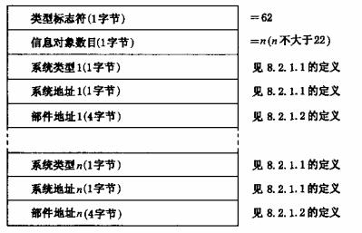 图32 读建筑消防设施系统部件状态的数据格式
