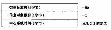 图45 同步用户信息传输装置时间的数据格式