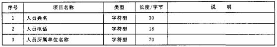 表2 监控人员信息数据项