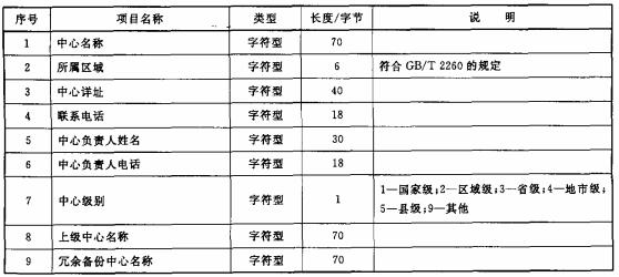 表1 监控中心信息数据项