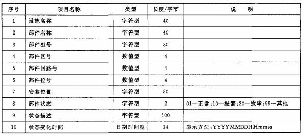 表7 消防设施部件信息数据项