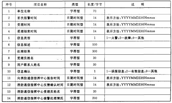表8 受理信息数据项