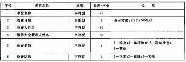 表11 消防设施检查信息数据项