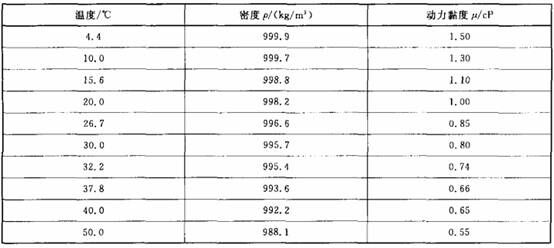表1 水的密度及动力黏度