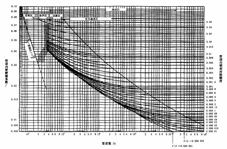 图A.1 穆迪图