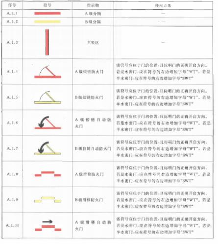 表A.1 船舶防火结构符号表