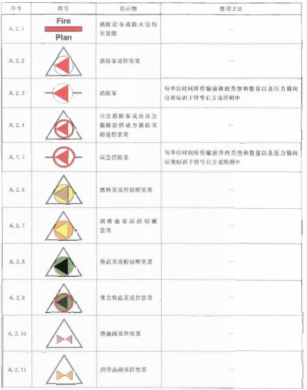 表A.2 消防设备符号表