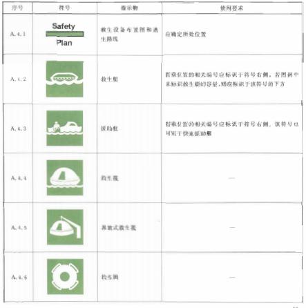 表A.4救生设备符号表